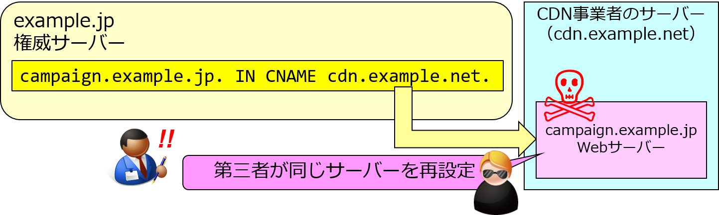 Subdomain Takeoverによる攻撃が成立