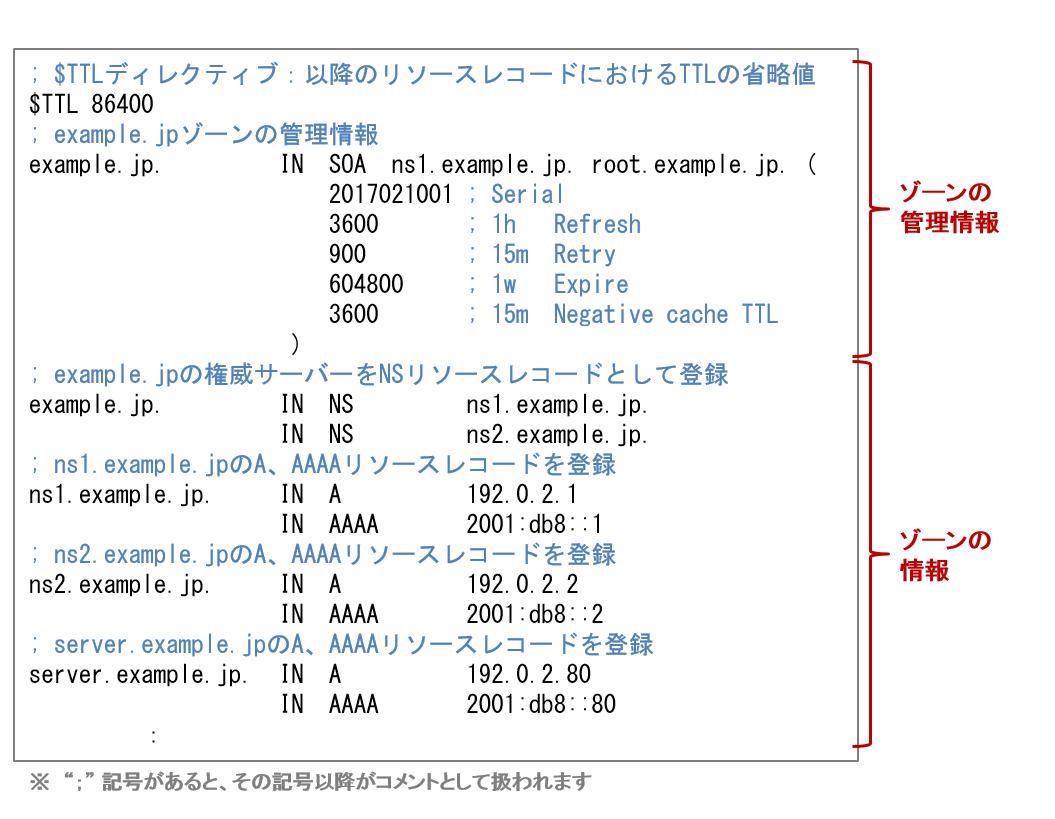 https://jprs.jp/glossary/imgs/zonefile.png