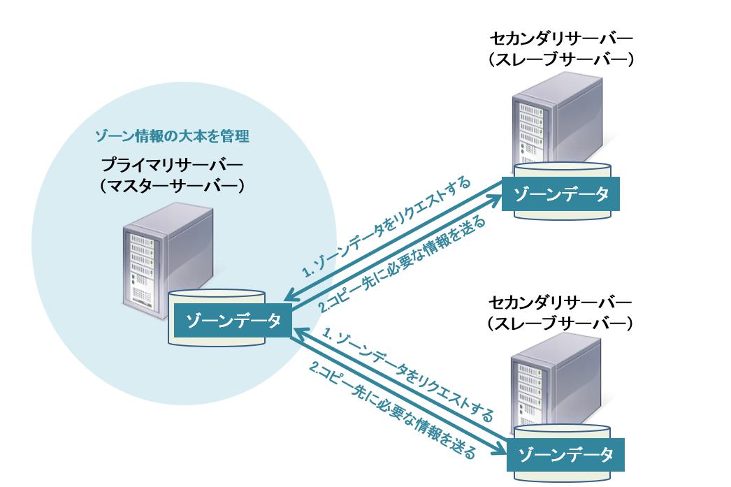 https://jprs.jp/glossary/imgs/zonetransfer.png