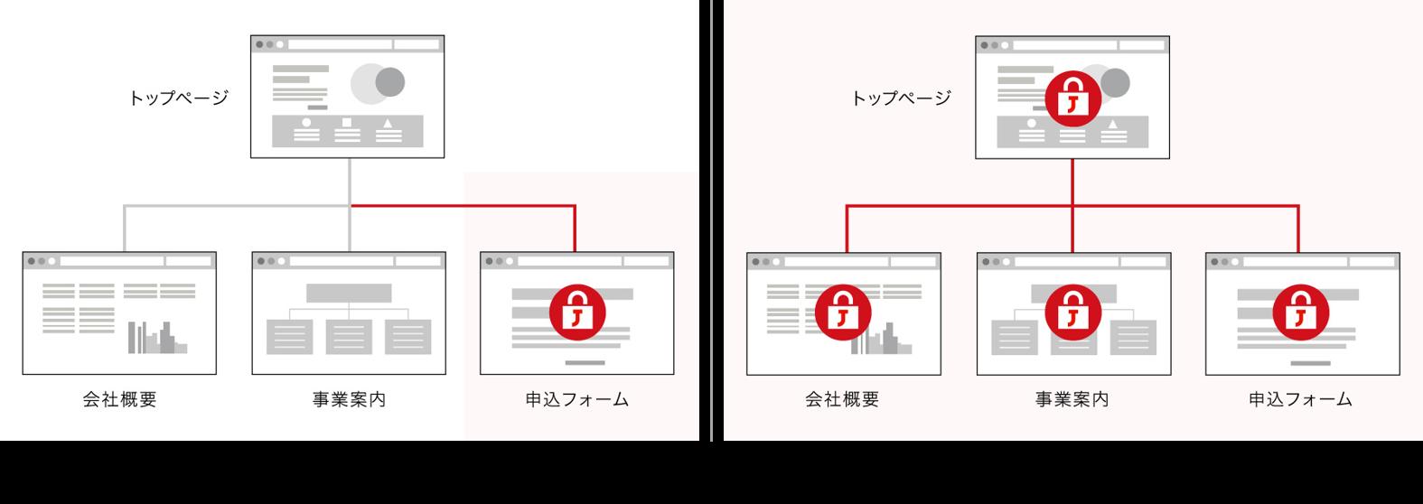 常時SSL化について | JPRS